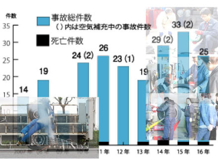 タイヤ作業時の事故 10年で222件発生、半数超が死傷