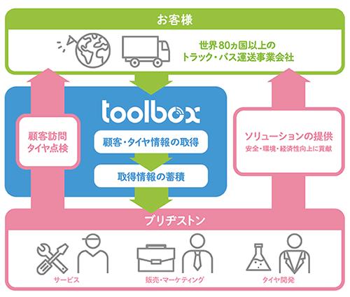 「ツールボックス」の運用イメージ