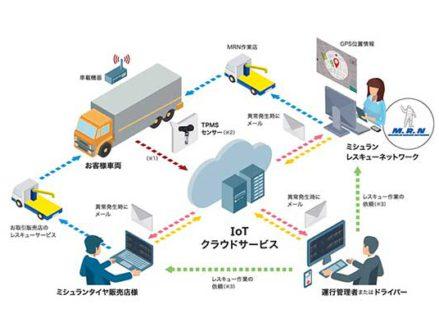 ミシュラン トラックタイヤのTPMSクラウドサービス、20年に2万台へ